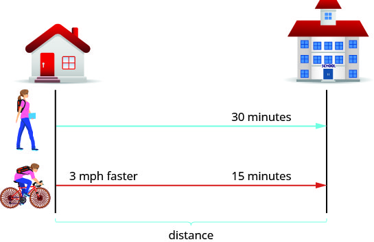 "The figure shows the uniform motion when Naoko walks to school and when she rides her bike to school. Her walk to school is represented by an arrow labeled ""30 minutes."" Her ride to school is represented by a second arrow of the same length and in the same direction labeled ""3 miles per hour faster"" and ""15 minutes."" A bracket represents the distance between her house and the school."