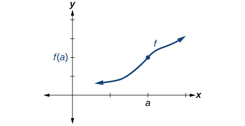 Graph of an increasing function with filled-in discontinuity at (a, f(a)).
