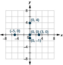 The graph shows the x y-coordinate plane. The x- and y-axes each run from negative 6 to 6. The points (negative 5, 0), (3, 0), (0, 0), (0, negative 1), and (0, 4) are plotted and labeled.