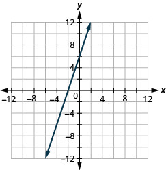 The figure shows a straight line on the x y- coordinate plane. The x- axis of the plane runs from negative 12 to 12. The y- axis of the planes runs from negative 12 to 12. The straight line goes through the points (negative 6, negative 12), (negative 5, negative 9), (negative 4, negative 6), (negative 3, negative 3), (negative 2, 0), (1, 3), (2, 6), (3, 9), and (4, 12).