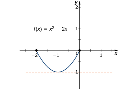 The function f(x) = x2 +2x is graphed. It is shown that f(0) = f(−2), and a dashed horizontal line is drawn at the absolute minimum at (−1, −1).