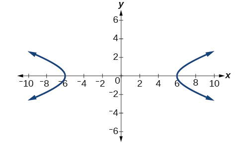A horizontal hyperbola centered at (0, 0) in the x y coordinate system with Vertices at (negative 6, 0) and (6, 0).