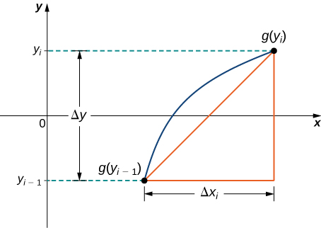 This figure is a graph. It is a curve to the right of the y-axis beginning at the point g(ysubi-1). The curve ends in the first quadrant at the point g(ysubi). Between the two points on the curve is a line segment. A right triangle is formed with this line segment as the hypotenuse, a horizontal segment with length delta x, and a vertical line segment with length delta y.