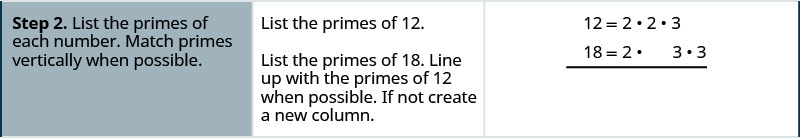 "One row down, the instructions in the first cell say: ""Step 2. List the primes of each number. Match primes vertically when possible."" In the second cell, the instructions say: ""List the primes of 12. List the primes of 18. Line up with the primes of 12 when possible. If not create a new column."" The third cell contains the prime factorization of 12 written as the equation 12 equals 2 times 2 times 3. Below this equation is another showing the prime factorization of 18 written as the equation 18 equals 2 times 3 times 3. The two equations line up vertically at the equal symbol. The first 2 in the prime factorization of 12 aligns with the 2 in the prime factorization of 18. Under the second 2 in the prime factorization of 12 is a gap in the prime factorization of 18. Under the 3 in the prime factorization of 12 is the first 3 in the prime factorization of 18. The second 3 in the prime factorization has no factors above it from the prime factorization of 12."