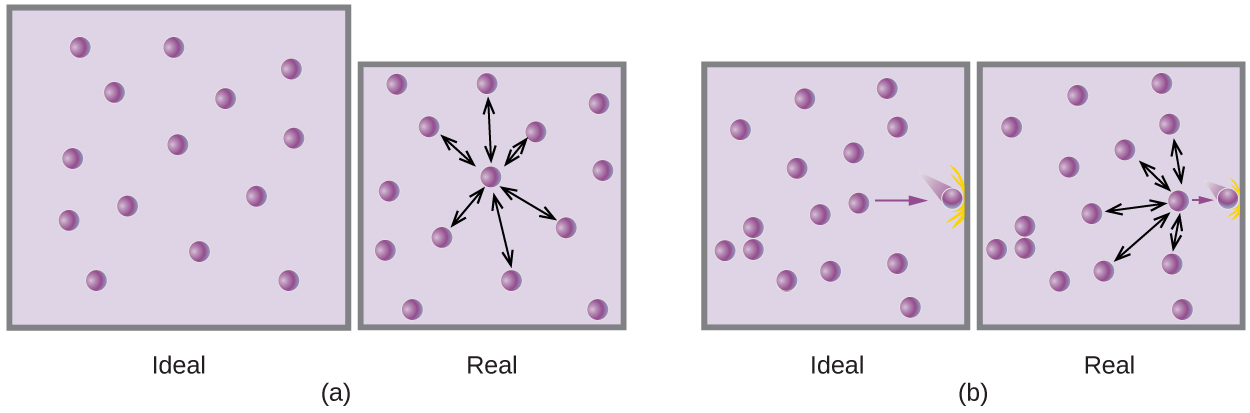 "This figure includes two diagrams. Each involves two lavender shaded boxes that contain 14 relatively evenly distributed, purple spheres. The first box in a on the left is labeled ""ideal."" In the second slightly smaller box, on the right, a nearly centrally located purple sphere has 6 double-headed arrows extending outward from it to nearby spheres. This box is labeled ""real."" In b, in the first box on the left, a single arrow points to a purple sphere at the right side that appears to be moving and impacting the right side of the box. There are no other spheres positioned near the right edge. This box is labeled ""ideal."" The second box, on the right, shows the same image but has 5 double-headed arrows radiating out to the top, bottom, and left to other spheres. This box is labeled ""real."""