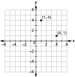 "The graph shows the x y-coordinate plane. The x and y-axis each run from -6 to 6. The point ""ordered pair 1, 4"" is labeled. The point ""ordered pair 4, 1"" is labeled."