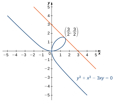 A folium is shown, which is a line that creates a loop that crosses over itself. In this graph, it crosses over itself at (0, 0). Its tangent line from (3/2, 3/2) is shown.