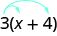 The image shows the expression x plus 4 in parentheses with the number 3 outside the parentheses on the left. There are two arrows pointing from the top of the three. One arrow points to the top of the x. The other arrow points to the top of the 4.