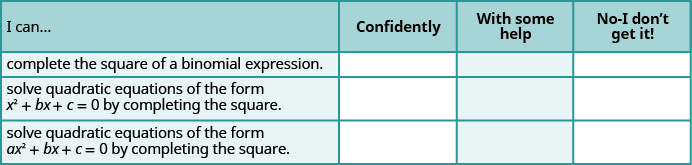"This table has four rows and four columns. The first row is a header row and it labels each column. The first column is labeled ""I can ..."", the second ""Confidently"", the third ""With some help"" and the last ""No–I don't get it"". In the ""I can..."" column the next row reads ""complete the square of a binomial expression."" The next row reads ""solve quadratic equations of the form x squared plus b x plus c equals zero by completing the square."" and the last row reads ""solve quadratic equations of the form a x squared plus b x plus c equals zero by completing the square."" The remaining columns are blank."