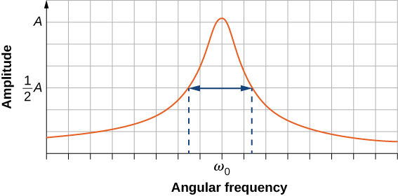 A graph of amplitude versus angular frequency. The curve is symmetric and peaked, with a maximum amplitude of A at a frequency labeled as omega sub zero. The width of the curve, where the amplitude is one half A on either side of the maximum, is indicated.