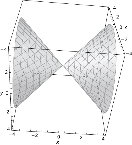 This figure is a surface inside of a box. It is an elliptical cone. The outside edges of the 3-dimensional box are scaled to represent the 3-dimensional coordinate system.