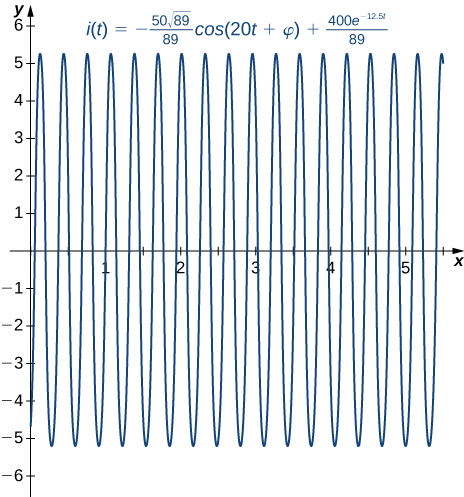 A graph of the given solution over [0, 6] on the x axis. It is an oscillating function, rapidly going from just below -5 to just above 5.