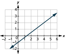 "The graph shows the x y-coordinate plane. The x-axis runs from -2 to 6. The y-axis runs from -2 to 4. A line passes through the points ""ordered pair 4,  2"" and ""ordered pair 0, -1""."
