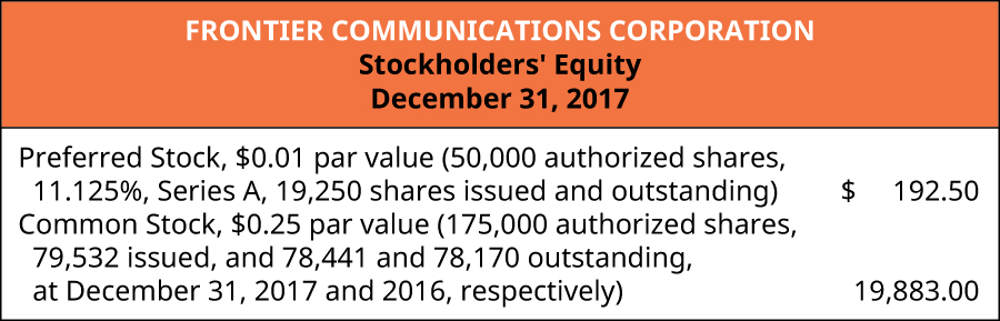 Frontier Communications Corporation, Stockholders' Equity, December 31, 2017. Preferred Stock, $0.01 par value (50,000 authorized shares, 11.125%, Series A, 19,250 shares issued and outstanding) $192.50. Common stock, $0.25 par value (175,000 authorized shares, 79,532 issued, and 78,441 and 78,170 outstanding at December 31, 2017 and 2016, respectively) 19,883.00.