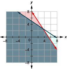 This figure shows a graph on an x y-coordinate plane of 30m + 20p is less than or equal 160 and 2m + 3p is less than or equal to 15. The area to the left of each line is shaded with the overlapping area shaded a slightly different color.