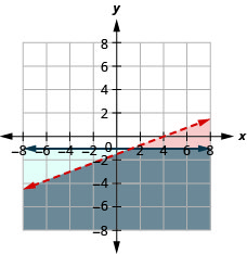 The figure shows the graph of the inequalities x minus three times y greater than four and y less than or equal to minus one. Two intersecting lines, one in blue and the other in red, are shown. The area bound by the lines is shown in grey. It is the solution.