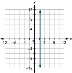 The figure shows a straight vertical line drawn on the x y-coordinate plane. The x-axis of the plane runs from negative 12 to 12. The y-axis of the plane runs from negative 12 to 12. The vertical line goes through the points (7/3, 0), (7/3, 1), (7/3, 2) and all points with first coordinate 7/3.