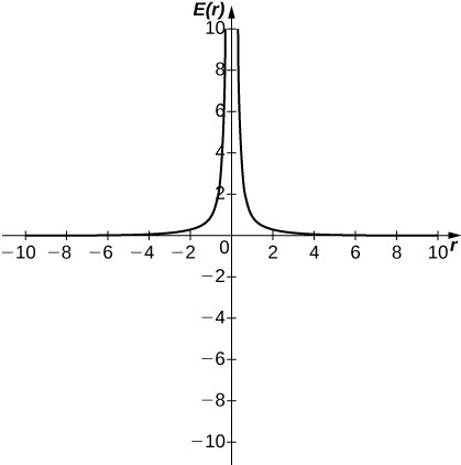 A graph of a function with two curves. The first is in quadrant two and curves asymptotically to infinity along the y axis and to 0 along the x axis as x goes to negative infinity. The second is in quadrant one and curves asymptotically to infinity along the y axis and to 0 along the x axis as x goes to infinity.