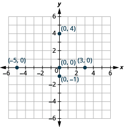 This image is an answer graph and  shows the x y-coordinate plane. The x and y-axis each run from -6 to 6. The  point for ordered pair -5, 0 is plotted.  The point for ordered pair 3, 0 is plotted. The point for ordered pair 0,0 is plotted. The point for ordered pair 0, -1 is plotted. The point for ordered pair 0,4 is plotted.