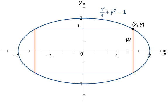 The ellipse x2/4 + y2 = 1 is drawn with its x intercepts being ±2 and its y intercepts being ±1. There is a rectangle inscribed in the ellipse with length L (in the x-direction) and width W.