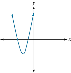 Graph of an even-degree polynomial.