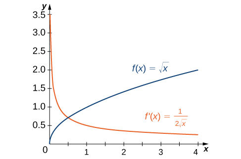 The function f(x) = the square root of x is graphed as is its derivative f'(x) = 1/(2 times the square root of x).