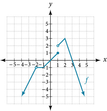 Graph of a piecewise function that has a removable discontinuity at (-2, -1) and is discontinuous when x =1.