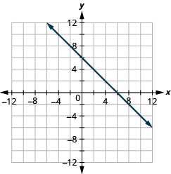 The figure shows a straight line drawn on the x y-coordinate plane. The x-axis of the plane runs from negative 12 to 12. The y-axis of the plane runs from negative 12 to 12. The straight line goes through the points (negative 4, 10), (negative 3, 9), (negative 2, 8), (negative 1, 7), (0, 6), (1, 5), (2, 4), (3, 3), (4, 2), (5, 1), (6, 0), (7, negative 1), (8, negative 2), (9, negative 3), and (10, negative 4).