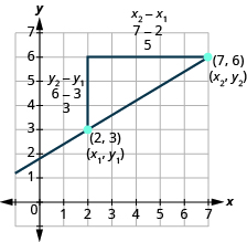 The graph shows the x y-coordinate plane. The x-axis runs from 0 to 7. The y-axis runs from 0 to 7. A line runs through the labeled points 2, 3 and 7, 6. A line segment runs from the point 2, 3 to the unlabeled point 2, 6. It is labeled y sub 2 minus y sub 1, 6 minus 3, 3. A line segment runs from the point 7, 6 to the unlabeled point 2, 6.  It os labeled x sub 2 minus x sub 1, 7 minus 2, 5.