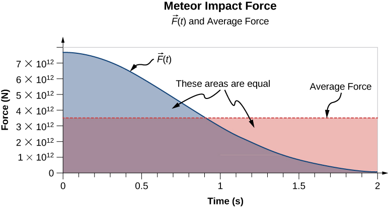 A graph of the force and the average force as a function of time of the meteor impact. The horizontal axis is time in seconds and ranges from 0 to 2 seconds. The vertical axis is Force in Newtons and ranges from 0 to 8 times 10 to the 12. At t=0 the force starts at a little under 8 times 10 to the 12 and decreases to almost 0 at t=2. The average force is constant at about 3.5 times 10 to the 12. The areas under each of the curves are shaded and we are told the areas are equal.