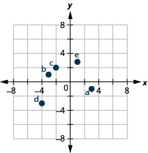 "The graph shows the x y-coordinate plane. The x- and y-axes each run from negative 6 to 6. The point (3, negative 1) is plotted and labeled ""a"". The point (negative 3, 1) is plotted and labeled ""b"". The point (negative 2, 2) is plotted and labeled ""c"". The point (negative 4, negative 3) is plotted and labeled ""d"". The point (1, 14 fifths) is plotted and labeled ""e""."