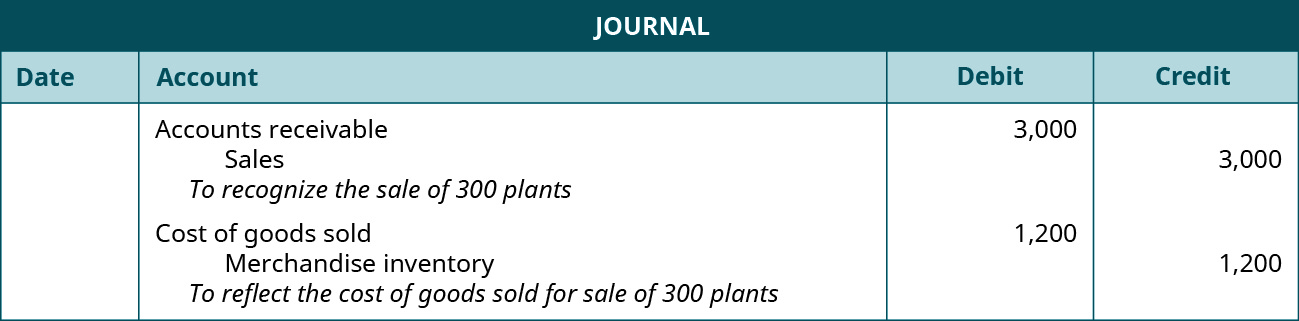 "A journal entry shows a debit to Accounts Receivable for $3,000 and credit to Sales for $3,000 with the note ""to recognize the sale of 300 plants,"" followed by a debit to Cost of Goods Sold for $1,200 and credit to Merchandise Inventory for $1,200 with the note ""to reflect the cost of goods sold for sale of 300 plants."""
