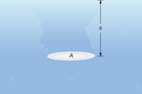 This image has a circular plate submerged in water. The plate is labeled A and the depth of the water is labeled s.