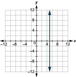 "The graph shows the x y-coordinate plane. The x and y-axis each run from -12 to 12. A vertical line passes through the points ""ordered pair 5,  0"" and ""ordered pair 5, 1""."