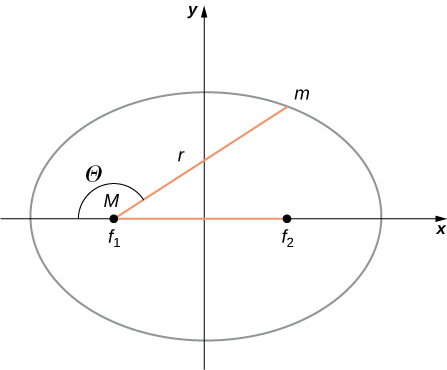 An x y coordinate system and an ellipse centered on the origin with foci f 1 on the left and f 2 on the right, both on the x axis, are shown. Focus f 1 is also labeled M. A point on the ellipse in the first quadrant is labeled m. The horizontal segment connecting the foci f 1 and f 2, and the segment connecting f 1 and m are shown in red. The angle between those segments is labeled Theta.