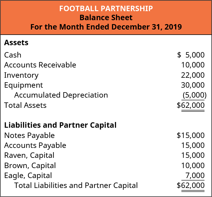 Football Partnership, Balance Sheet, For the Month Ended December 31, 2019. Assets: Cash $5,000; Accounts Receivable 10,000; Inventory 22,000; Equipment 30,000; Less Accumulated Depreciation (5,000); Total Assets $62,000. Liabilities and Partner Capital: Notes Payable $15,000; Accounts Payable 15,000; Raven, Capital 15,000; Brown, Capital 10,000; Eagle, Capital 7,000; Total Liabilities and Partner Capital $62,000.