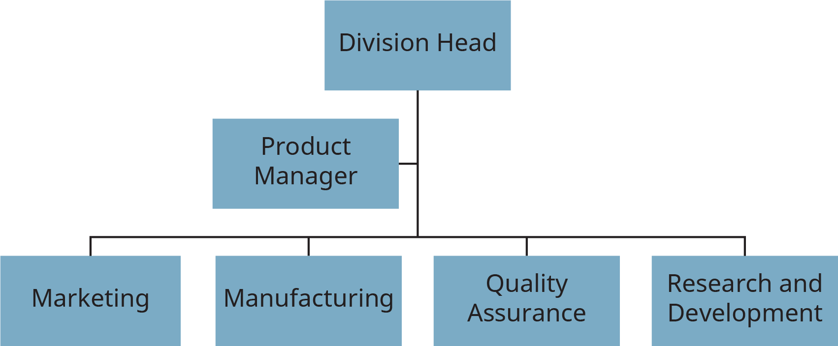 A flowchart shows the product manager acting as a linking manager.