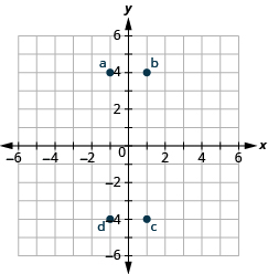 "This image is an answer graph and  shows the x y-coordinate plane. The x and y-axis each run from -6 to 6. The point ""ordered pair -1, -4"" is labeled ""a"". The point ""ordered pair 1, 4"" is labeled ""b"". The point ""ordered pair 1, -4"" is labeled ""c"". The point ""ordered pair -1, -4"" is labeled ""d""."