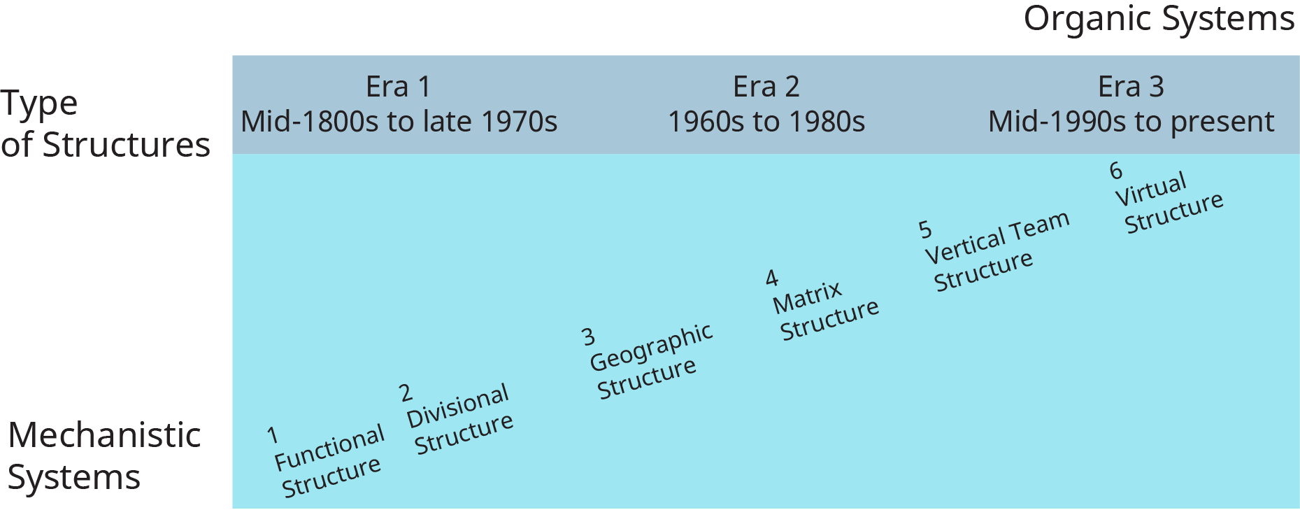 A diagram illustrates the different organizational structures that evolved over time.