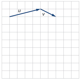 Diagram of vectors v, 2v, and 1/2 v. The 2v vector is in the same direction as v but has twice the magnitude. The 1/2 v vector is in the same direction as v but has half the magnitude.