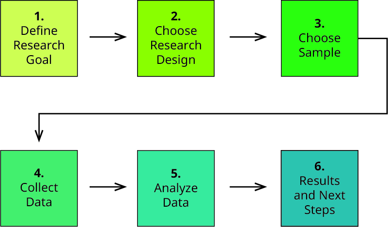 The six steps of primary market research are Define Research Goal, Choose Research Design, Choose Sample, Collect Data, Analyze Data, and Results and Next Steps.