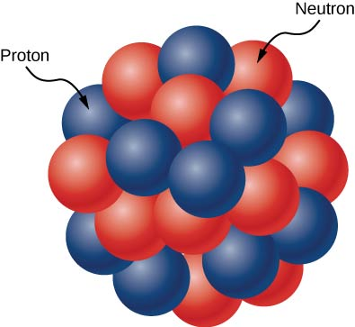 The figure shows a cluster of red and blue spheres packed closely together. The red spheres are labeled neutrons and the blue ones protons.