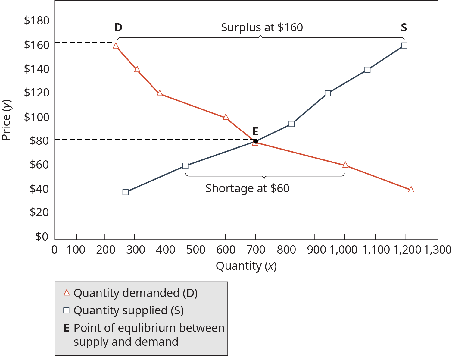 The x axis is labeled quantity, and the y axis is labeled price. The quantity demanded line, labeled D, falls from the upper left of the graph from approximate point 275, $160, to the bottom right of the graph at approximate point 1225, $45. The quantity supplied line, labeled S, rises from lower left to upper right, from approximate point 275, $40, to the upper right point 1200, $160. These lines intersect at a point labeled E, the point of equilibrium between supply and demand. Point E is at approximately 700, $80. Above point E, in between lines D and S, is labeled surplus at $160. Below point E, between lines D and S is labeled shortage at $60.