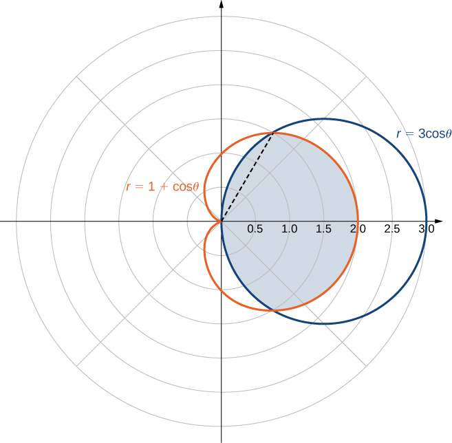 A cardioid with equation 1 + cos theta is shown overlapping a circle given by r = 3 cos theta, which is a circle of radius 3 with center (1.5, 0). The area bounded by the x axis, the cardioid, and the dashed line connecting the origin to the intersection of the cardioid and circle on the r = 2 line is shaded.