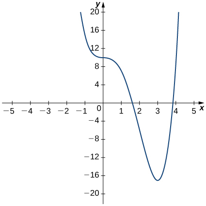 The function f(x) starts at (−1.5, 20) and decreases to pass through (0, 10), where it appears to have a derivative of 0. Then it further decreases, passing through (1.7, 0) and achieving a minimum at (3, −17), at which point it increases rapidly through (3.8, 0) to (4, 20).