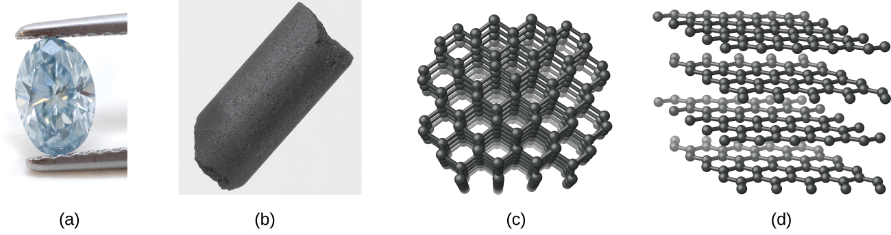 "Two photos and two images are shown and labeled, ""a,"" ""b,"" ""c,"" and ""d."" Photo a is of a diamond held by tweezers. Photo b shows a black columnar solid. Image c shows layered sheets of interconnected hexagonal rings. Image d shows sheets of hexagonal rings."