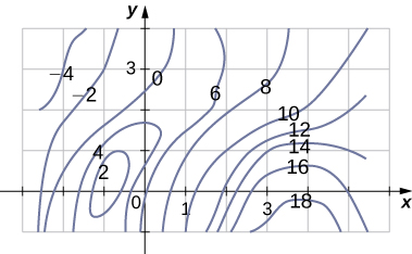 A contour map is shown with the highest point being about 18 and centered near (4, negative 1). From this point, the values decrease to 16, 14, 12, 10, 8, and 6 roughly every 0.5 to 1 distance. The lowest point is negative four near (negative 3, 4). There is a local minimum of 2 near (negative 1, 0).