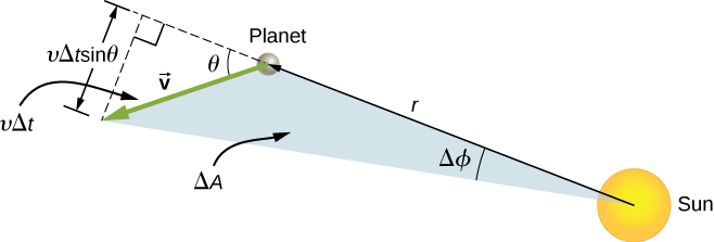 A diagram showing the sun and a planet separated by a distance r. The velocity vector of the planet is shown as an arrow pointing at an obtuse angle to the distance r between the sun and planet. The line connecting the sun and planet is extended past the planet as a dashed line, and another dashed line is drawn from the tip of the velocity arrow to the dashed extension of r. The dashed lines meet at a right angle and form a triangle with the velocity arrow forming the hypotenuse and the planet at one vertex. The angle near the planet is labeled theta. The hypotenuse is also labeled v delta t, and the side opposite the planet labeled v delta t sin theta. The triangular region defined by the sun, planet and the tip of the velocity arrow is labeled Delta A, and the angle near the sun is labeled delta phi.