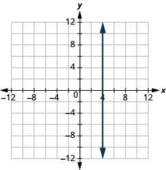 "The graph shows the x y-coordinate plane. The x and y-axis each run from -12 to 12. A vertical line passes through the points ""ordered pair 4,  0"" and ""ordered pair 4, 1""."