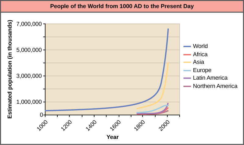 Graph plots the world population growth from 1000 AD to the present. The curve starts out flat, and then becomes increasingly steep. A sharp increase in population occurs around 1900. In 1000 AD the population was around 265 million. In 2000 it was around 6 billion. Populations of various parts of the world are also plotted, including Africa, Asia, Europe, Latin America, North America, and Oceania. With the exception of Europe, the change in population in each region is similar to the change in world population. In Europe, the population is now stagnant.